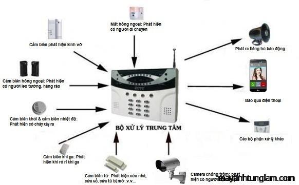 Lắp đặt hệ thống báo động chống trộm, báo cháy Văn Giang - Hưng Yên