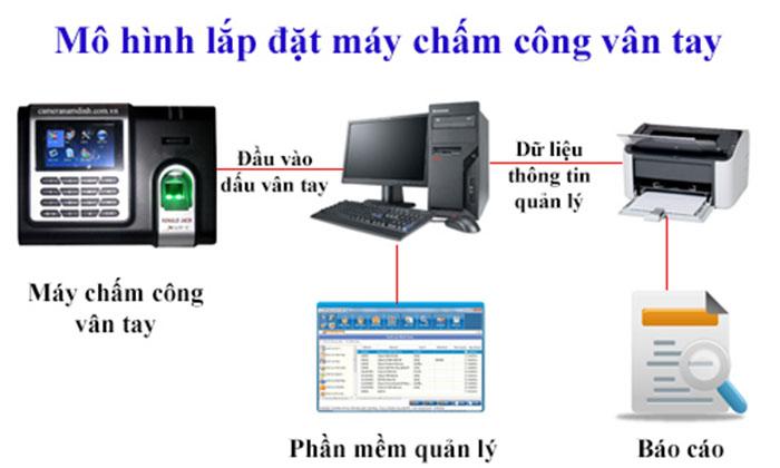 Lắp đặt máy chấm công vân tay tại Văn Giang - Hưng Yên